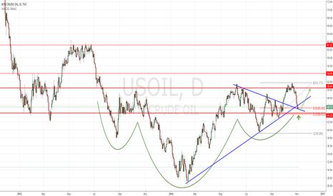 USOIL: USOIL Long Setup - Bulls seem to be exhausted.