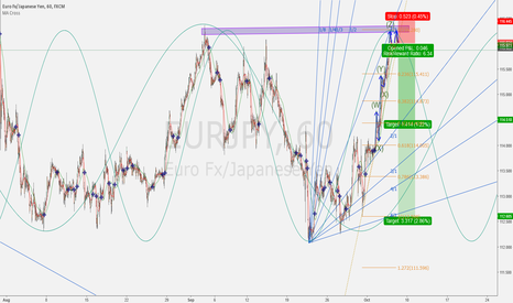 EURJPY: EUR/JPY short at the market