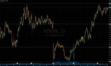 ASGN: Support and Resistance