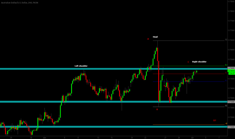 AUDUSD: Head and shoulders pattern