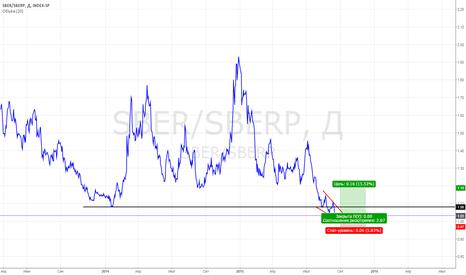 SBER/SBERP: Сбербанк: покупать или продавать