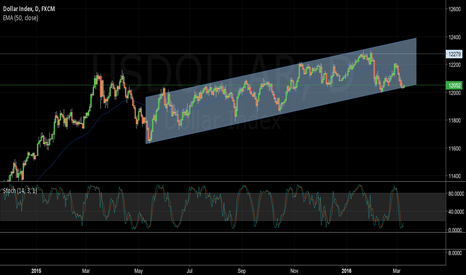 USDOLLAR: USDOLLAR Index ready for an upswing?