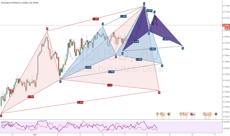 AUDUSD: 3 Potential opportunities on AUDCAD