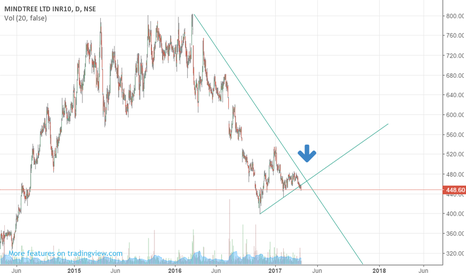 MINDTREE: Mindtree in downtrend