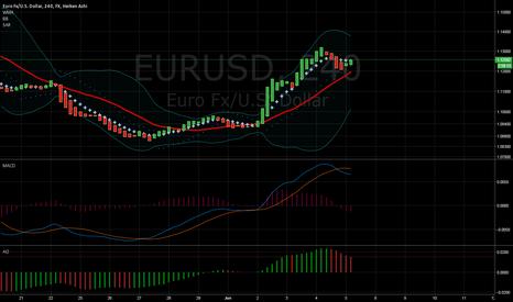 EURUSD: EURUSD Short Depending on news