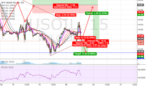 USOIL: Usoil Long short opportunity