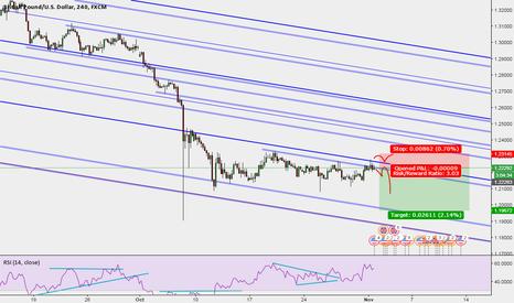 GBPUSD: GBP/USD pitchfork
