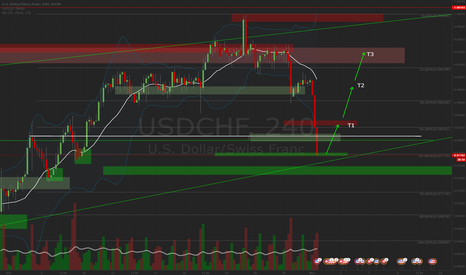 USDCHF: USDCHF Long - Bounce off major support