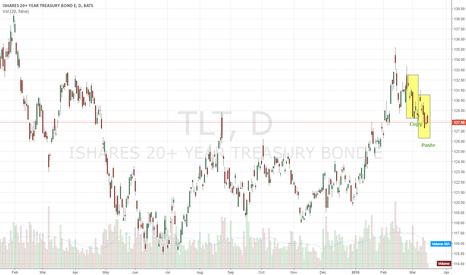 TLT: market still heading up