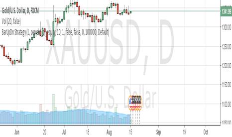 XAUUSD: sell gold@1343/1345 cbsl 1356.50 tgts 1332/1315