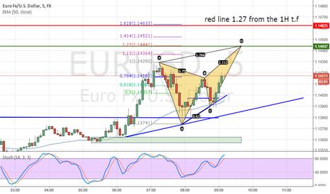 EURUSD: reverse at  1.146+