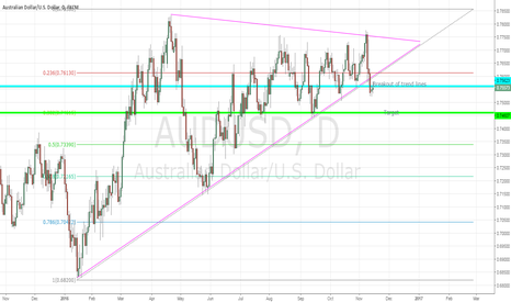 AUDUSD: Just a thought
