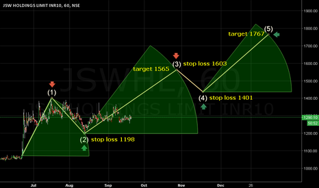JSWHL: Stop loss 1198. Target 1565/1767.