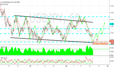 USDJPY: USDJPY 1H TECHNICAL ANALYSIS