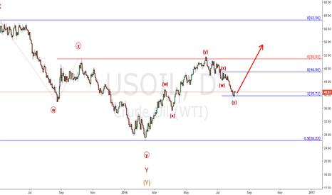 USOIL: Oil going higher
