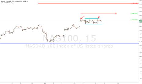 NAS100: $NQ - update (short term)