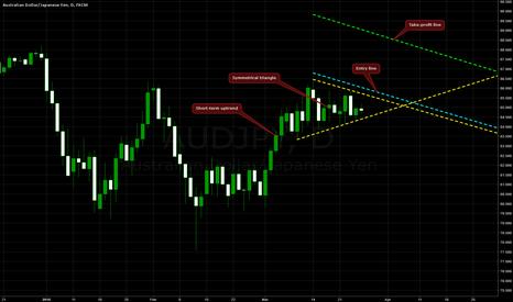 AUDJPY: Symmetrical Triangle on AUD/JPY @ D1