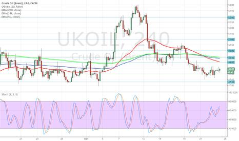 UKOIL: Brent: цена — на уровне открытия торгового месяца