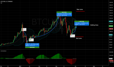 BTCUSD: Momentum combined with mean reversion channels on BTC