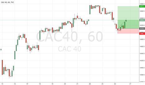 CAC40: CAC40 nice Pinbar at support