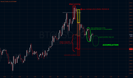 BTCUSD: Whale analysis #1 - Stop running