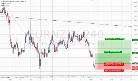 EURNZD: #EURNZD: LONG on Double Bottom #forex
