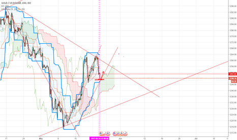 XAUUSD: up!!!! I only to study)))