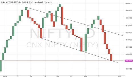 NIFTY: Nifty Chart Analysis - 28 April 2015