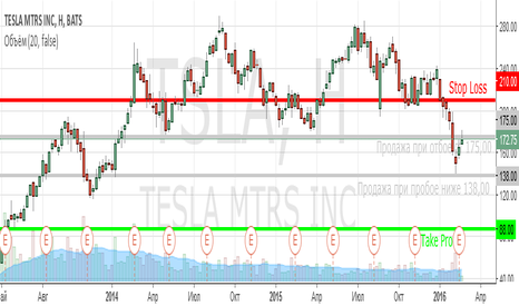 TSLA: Продажа акций Tesla