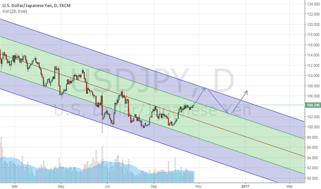 USDJPY: USDJPY  : High time to forget the sigh ?