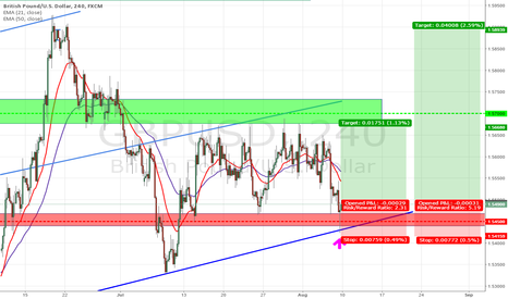 GBPUSD: it looks like a restart in up trend GBPUSD