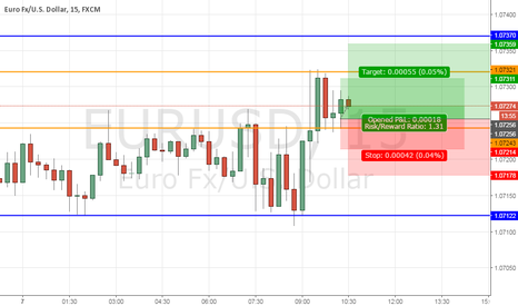 EURUSD: EurUsd Long to 1,0735