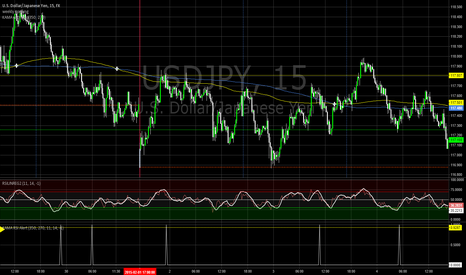 USDJPY: KAMA MA Cross with RSI Alert