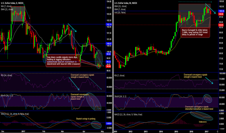 DXY: After gap down candle in DXY, dollar bears drag price slumps
