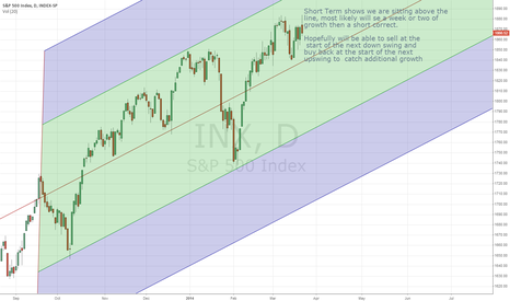 INX: Short Term Market