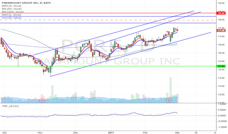 PGRE: PGRE - Potential Upward channel reversal Short trade from $18