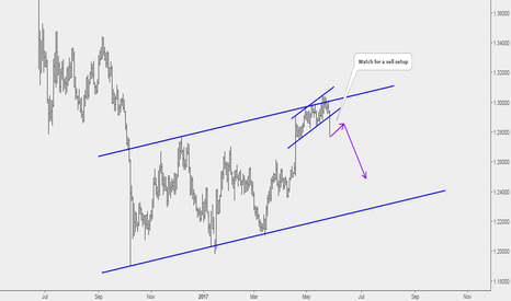 GBPUSD: GBPUSD: Channel Trading at Its Best..!