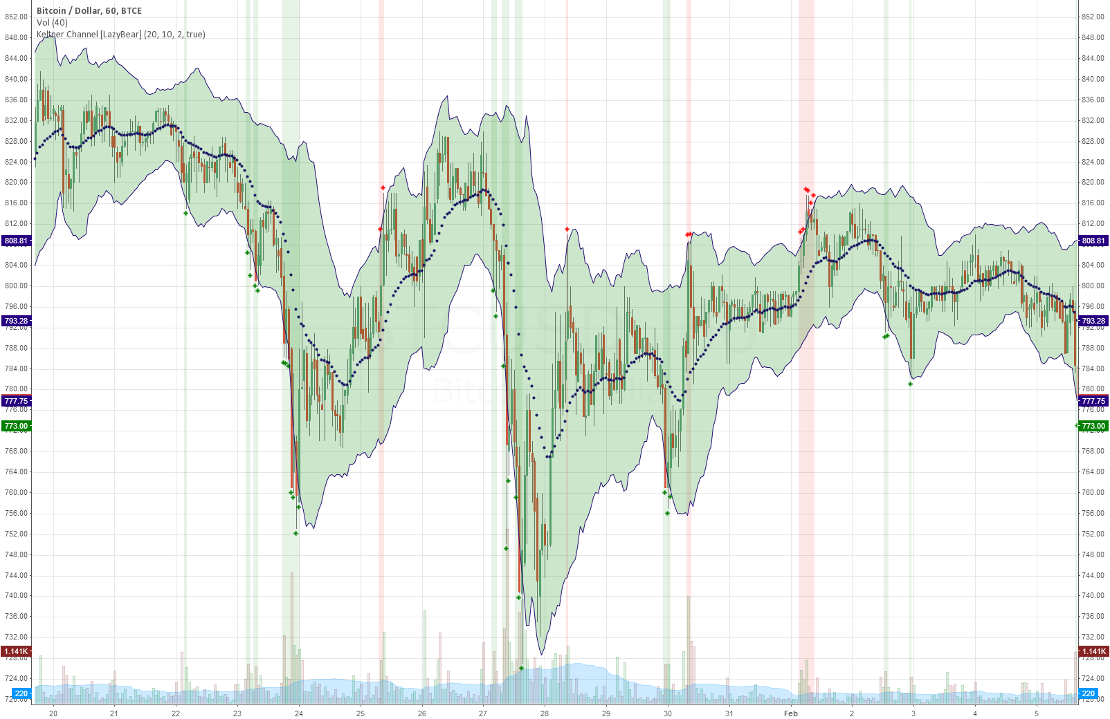 Keltner Channel with auto highlighting of Bear/Bull reversals
