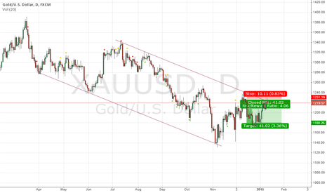 XAUUSD: XAUUSD - A descending channel - A Short