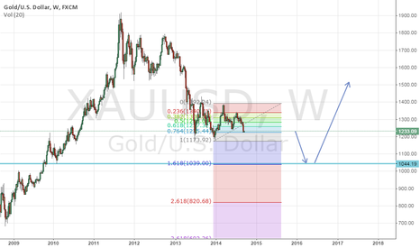 XAUUSD: Gold Come Down Long Team 5th Wave also there is Pattern