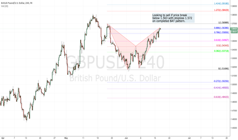 GBPUSD: GBPUSD bat pattern completed?