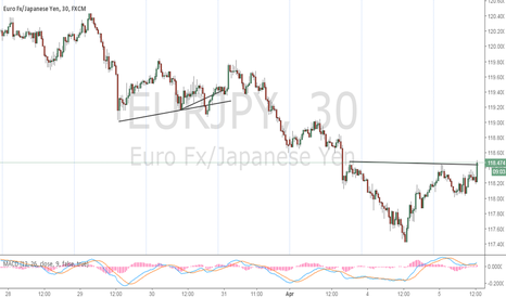 EURJPY: Break out Happening Now