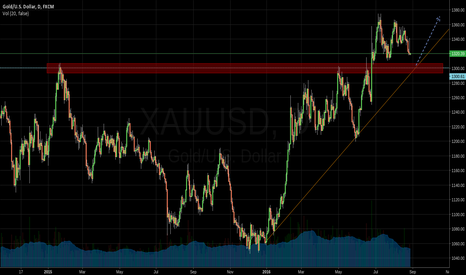 XAUUSD: Wait for it ...