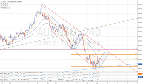 AUDUSD: AUD/USD ST Long