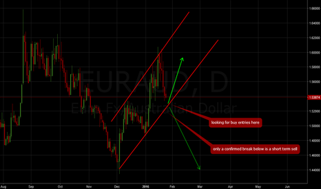EURAUD: EURAUD: Look out for big opportunties here