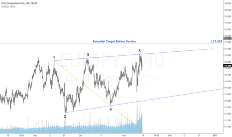 EURJPY: $EURJPY | Bearish Wolfe Wave | Target Defined