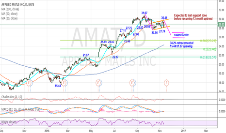 AMAT: Expected to test support zone before resuming 13-month uptrend