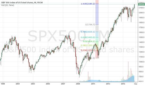 SPX500: S&P500 Approaching upside target @ 2180