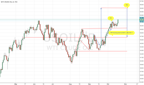 USOIL: OIL REMAIN BULLISH