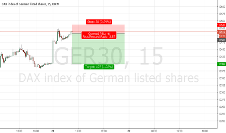 GER30: GER 30 SHORT SETUP FOR TODAY